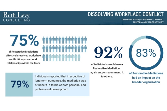 The Survey Results are in!  The Impact of Restorative Mediations